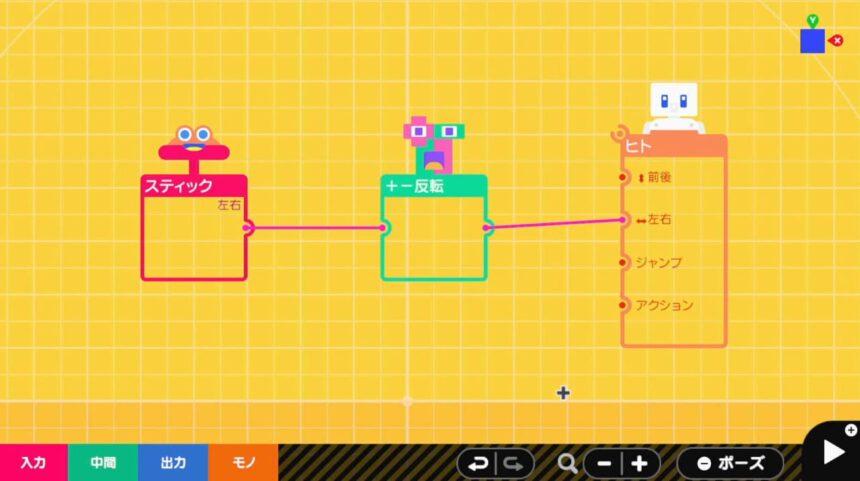 +-反転ノードンを使ってヒトを操作とは反対方向へ動かす