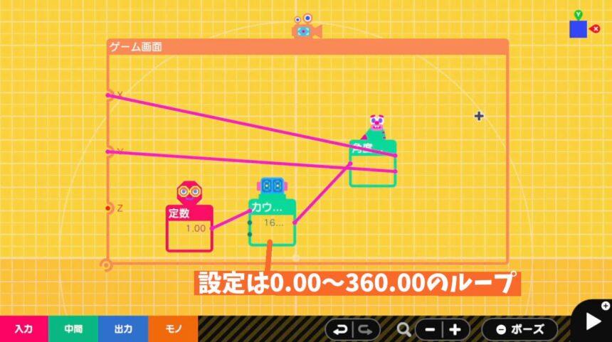 角度を位置にノードンを使ってゲーム画面が動く仕組み